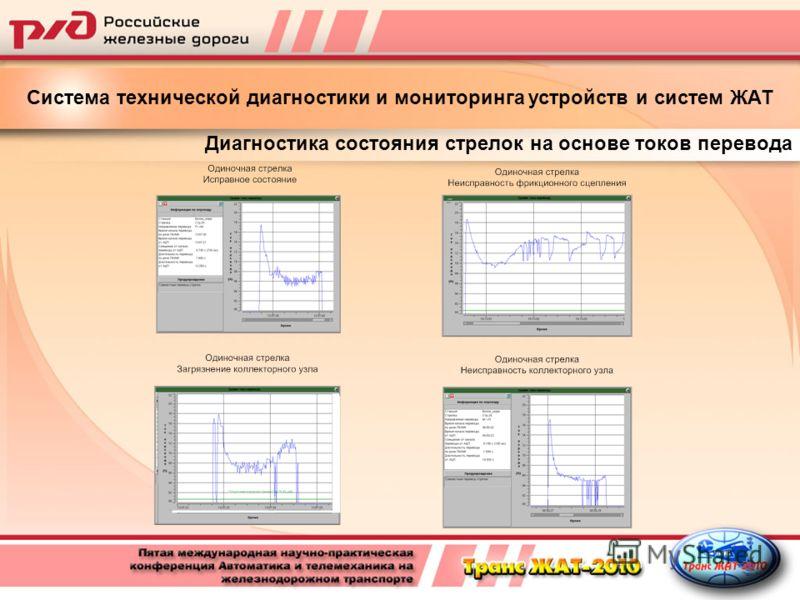Диагностика состояния стрелок на основе токов перевода Система технической диагностики и мониторинга устройств и систем ЖАТ