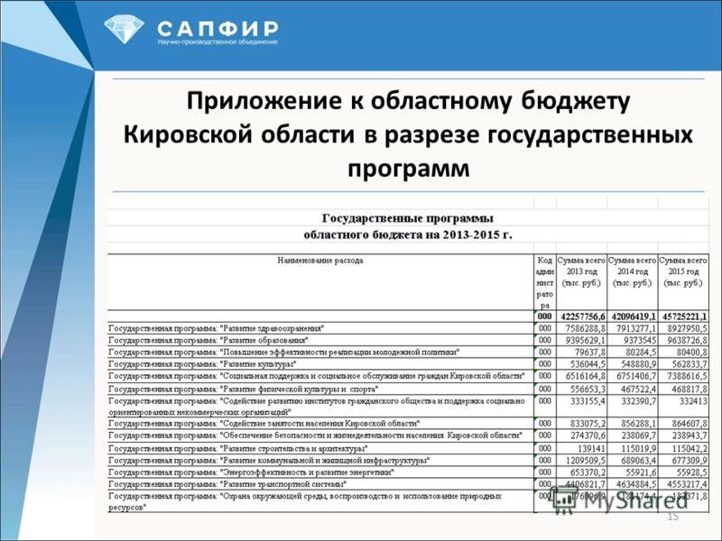 15 Приложение к областному бюджету Кировской области в разрезе государственных программ