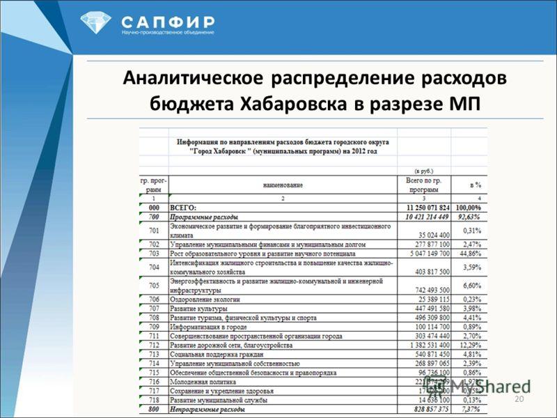 20 Аналитическое распределение расходов бюджета Хабаровска в разрезе МП