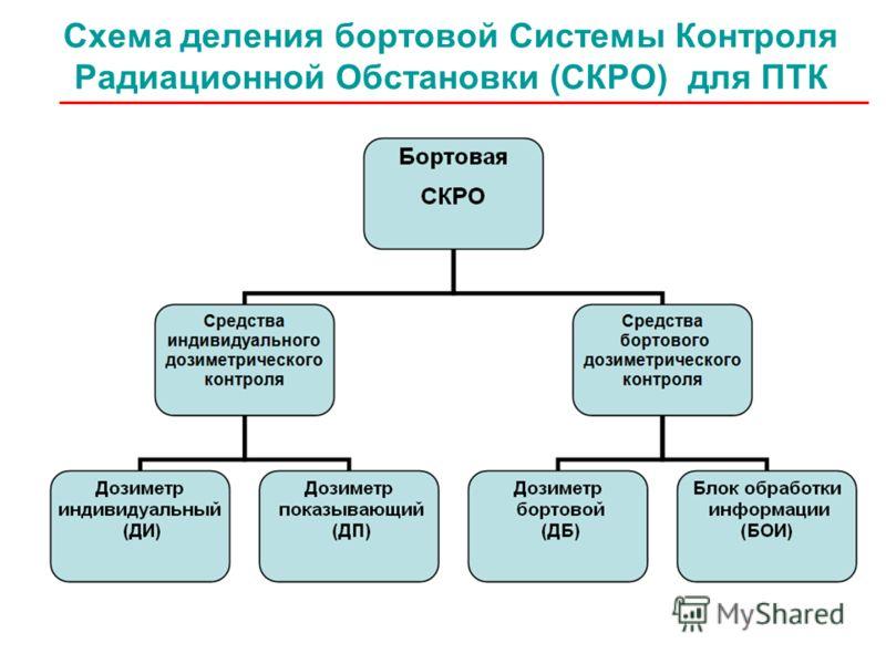 Схема деления бортовой Системы Контроля Радиационной Обстановки (СКРО) для ПТК