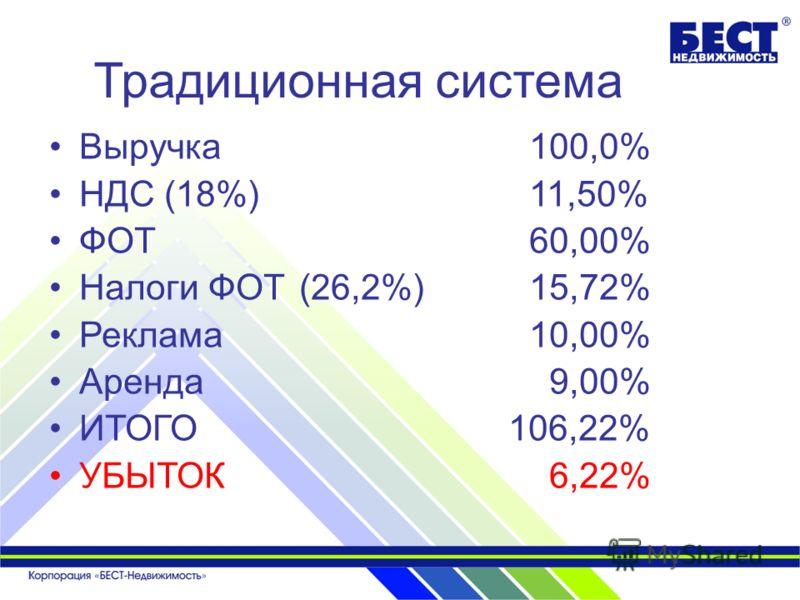 Традиционная система Выручка100,0% НДС (18%)11,50% ФОТ60,00% Налоги ФОТ (26,2%)15,72% Реклама10,00% Аренда 9,00% ИТОГО 106,22% УБЫТОК 6,22%