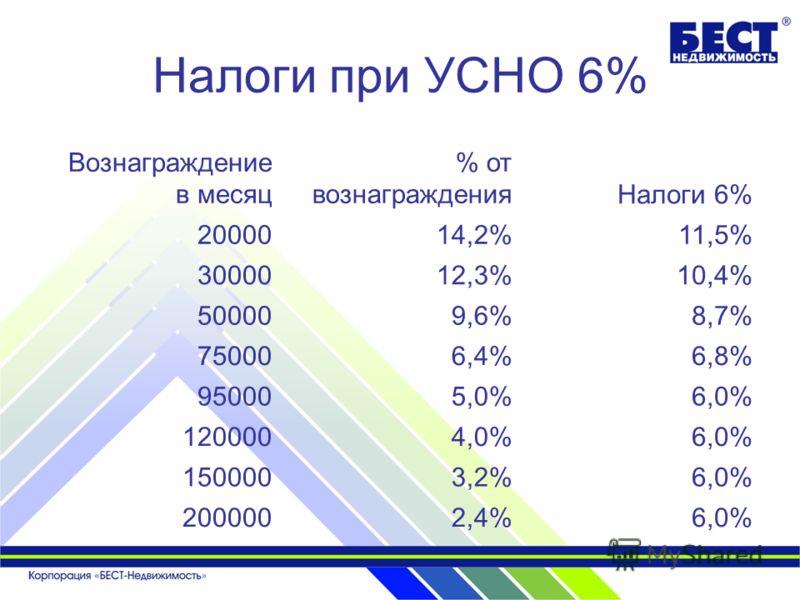 Налоги при УСНО 6% Вознаграждение в месяц % от вознагражденияНалоги 6% 2000014,2%11,5% 3000012,3%10,4% 500009,6%8,7% 750006,4%6,8% 950005,0%6,0% 1200004,0%6,0% 1500003,2%6,0% 2000002,4%6,0%