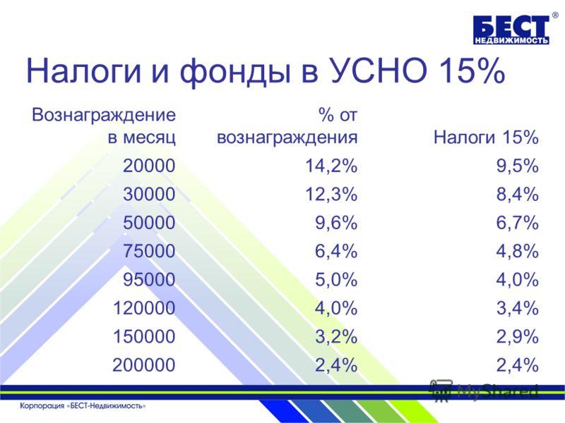 Налоги и фонды в УСНО 15% Вознаграждение в месяц % от вознагражденияНалоги 15% 2000014,2%9,5% 3000012,3%8,4% 500009,6%6,7% 750006,4%4,8% 950005,0%4,0% 1200004,0%3,4% 1500003,2%2,9% 2000002,4%