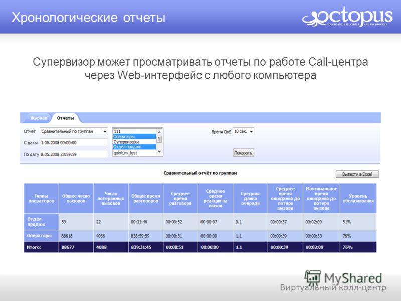 Супервизор может просматривать отчеты по работе Call-центра через Web-интерфейс с любого компьютера Хронологические отчеты Виртуальный колл-центр