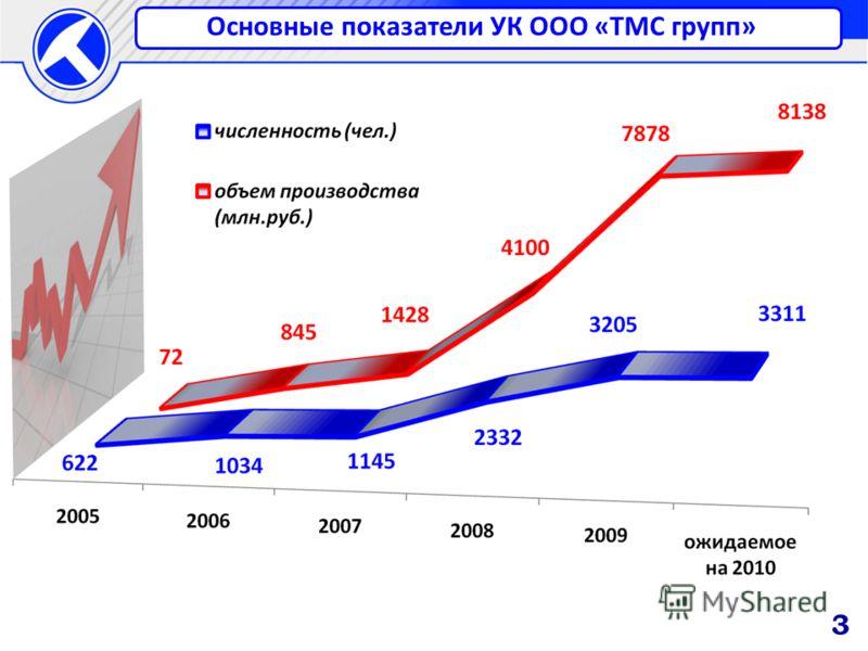 Основные показатели УК ООО «ТМС групп» 3