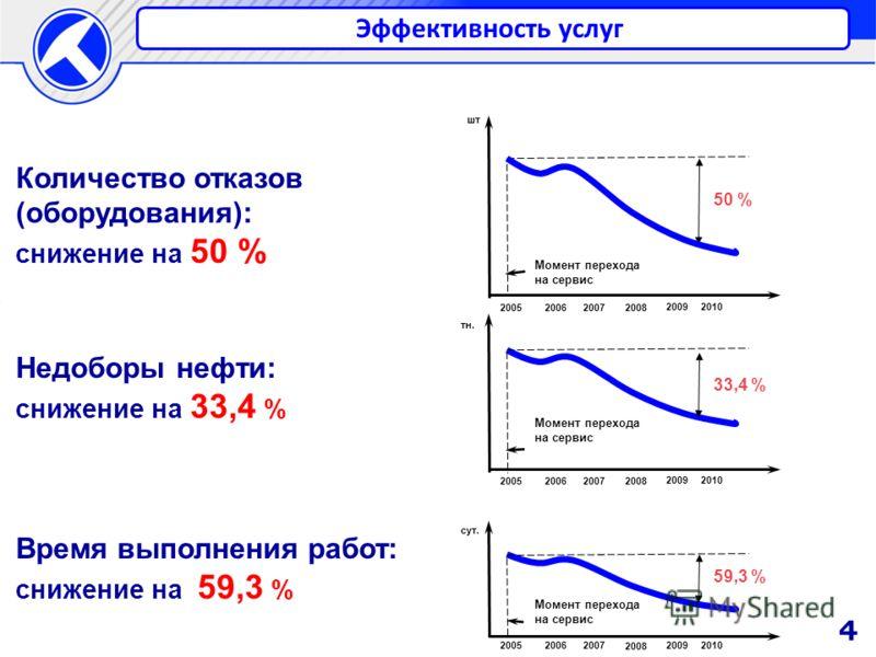 Количество отказов (оборудования): снижение на 50 % Недоборы нефти: снижение на 33,4 % Время выполнения работ: снижение на 59,3 % Момент перехода на сервис 200720062005 2008 20092010 шт сут. тн. 50 % Момент перехода на сервис 200720062005 2008 200920