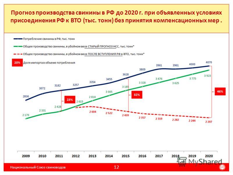 Прогноз производства свинины в РФ до 2020 г. при объявленных условиях присоединения РФ к ВТО (тыс. тонн) без принятия компенсационных мер. Национальный Союз свиноводов 12