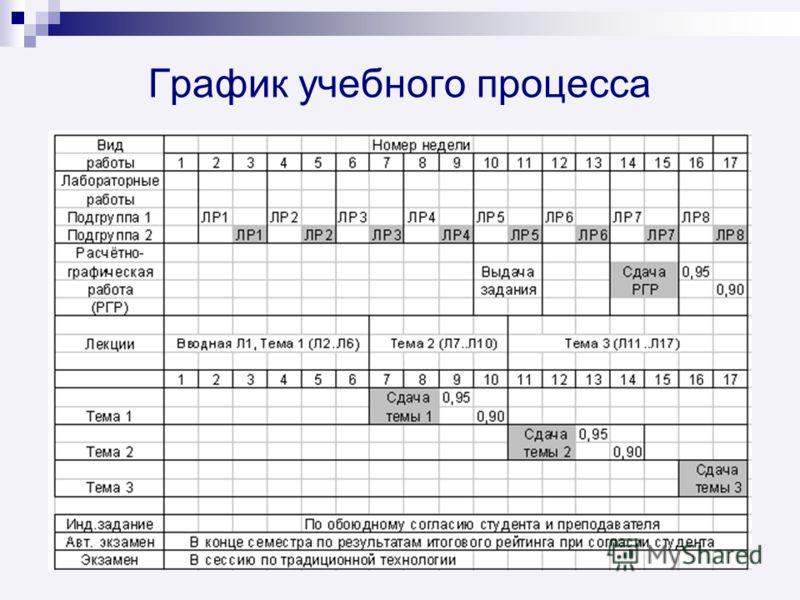 График учебного процесса