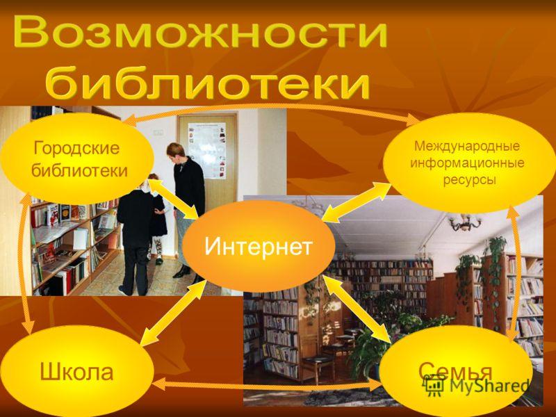 Интернет ШколаСемья Городские библиотеки Международные информационные ресурсы
