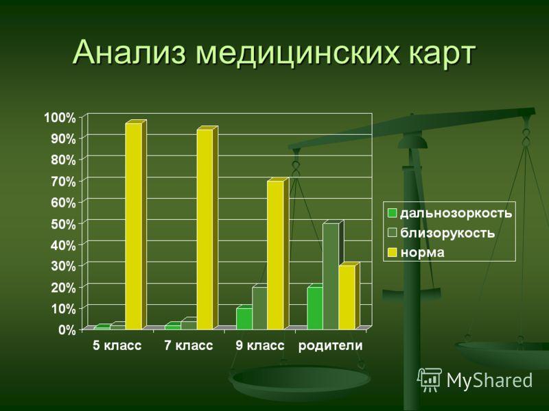 Анализ медицинских карт