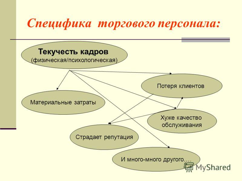 Оксана индиченко мотивация торгового