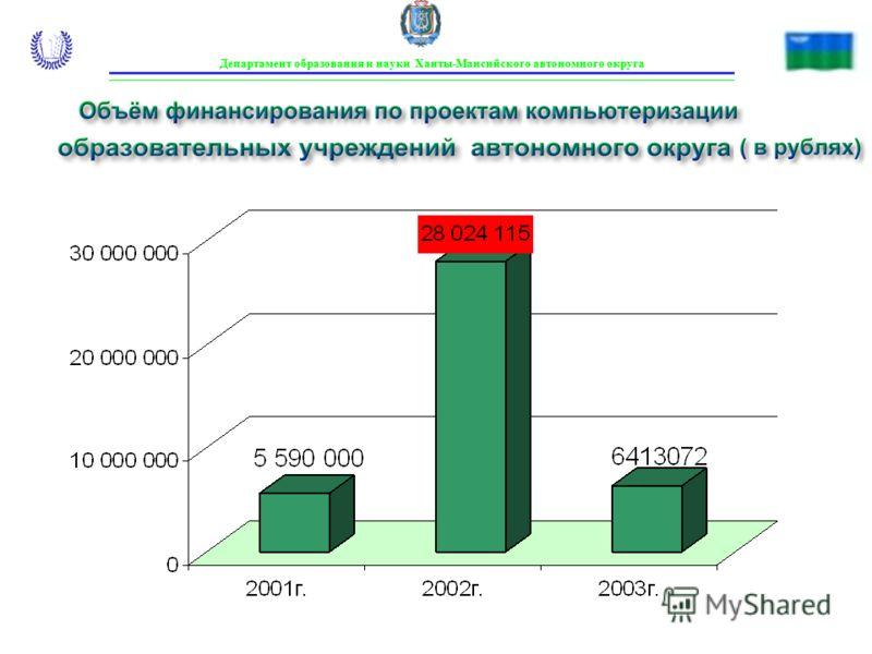 Объём финансирования по проектам компьютеризации образовательных учреждений автономного округа ( в рублях) Департамент образования и науки Ханты-Мансийского автономного округа