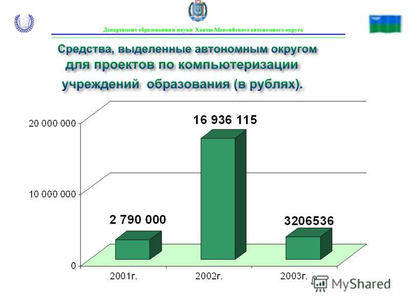 Средства, выделенные автономным округом для проектов по компьютеризации учреждений образования (в рублях). Департамент образования и науки Ханты-Мансийского автономного округа