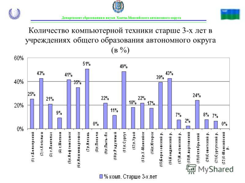 Количество компьютерной техники старше 3-х лет в учреждениях общего образования автономного округа (в %) Департамент образования и науки Ханты-Мансийского автономного округа