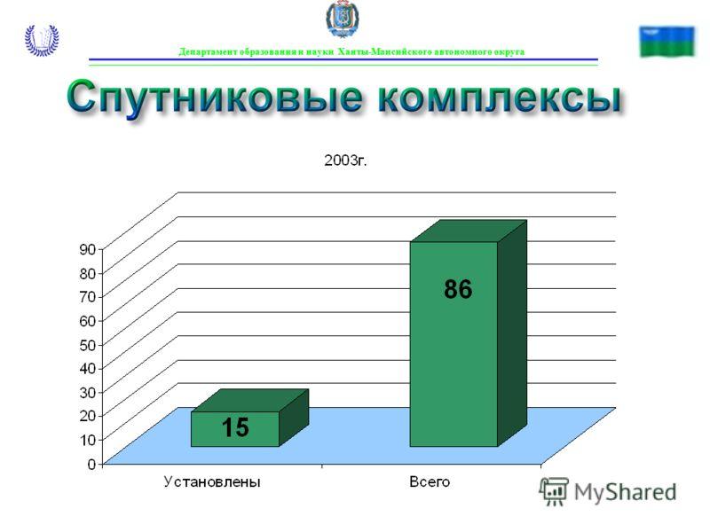 Спутниковые комплексы Департамент образования и науки Ханты-Мансийского автономного округа