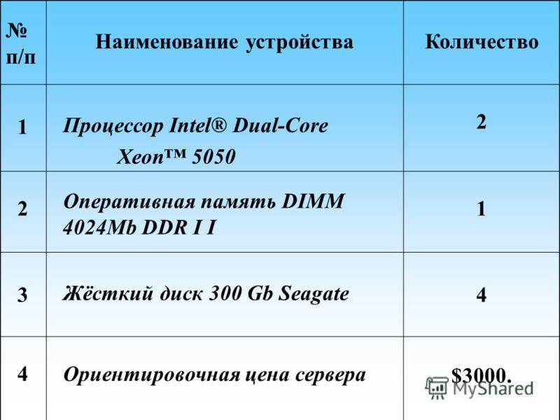 п/п Наименование устройстваКоличество 1 Процессор Intel® Dual-Core Xeon 5050 2 2 Оперативная память DIMM 4024Mb DDR I I 1 3 Жёсткий диск 300 Gb Seagate 4 4 Ориентировочная цена сервера $3000.