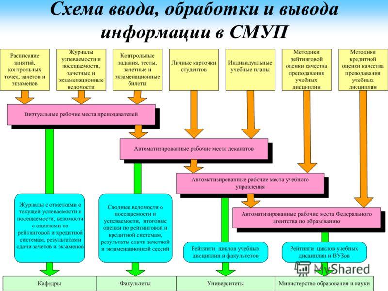 Схема ввода, обработки и вывода информации в СМУП