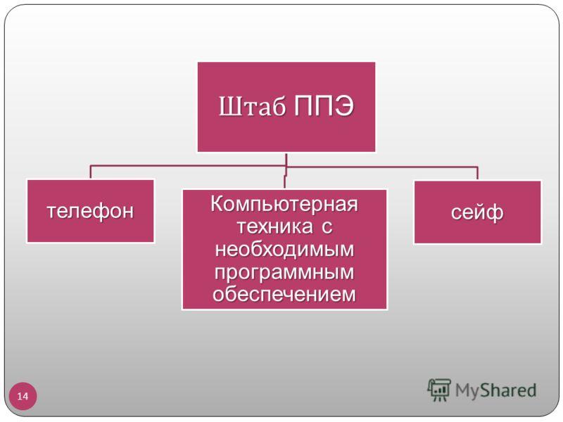 Штаб ППЭ телефон Компьютерная техника с необходимым программным обеспечением сейф 14