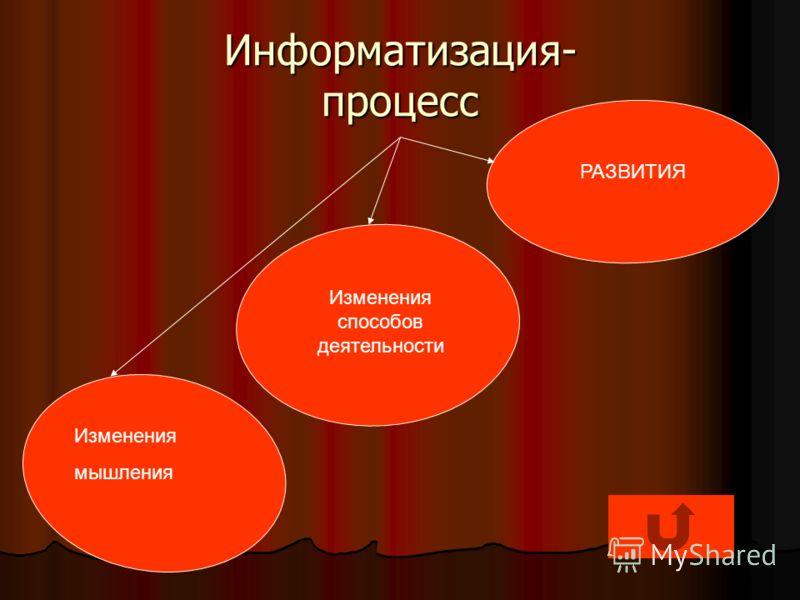 Информатизация- процесс Изменения мышления РАЗВИТИЯ Изменения способов деятельности