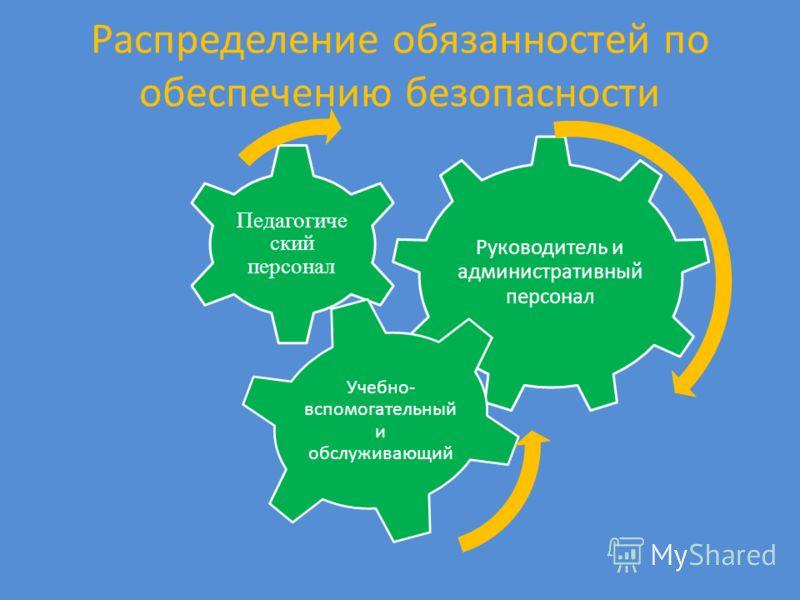 Распределение обязанностей по обеспечению безопасности Руководитель и административный персонал Педагогиче ский персонал Учебно- вспомогательный и обслуживающий