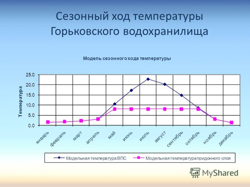Сезонный ход температуры Горьковского водохранилища