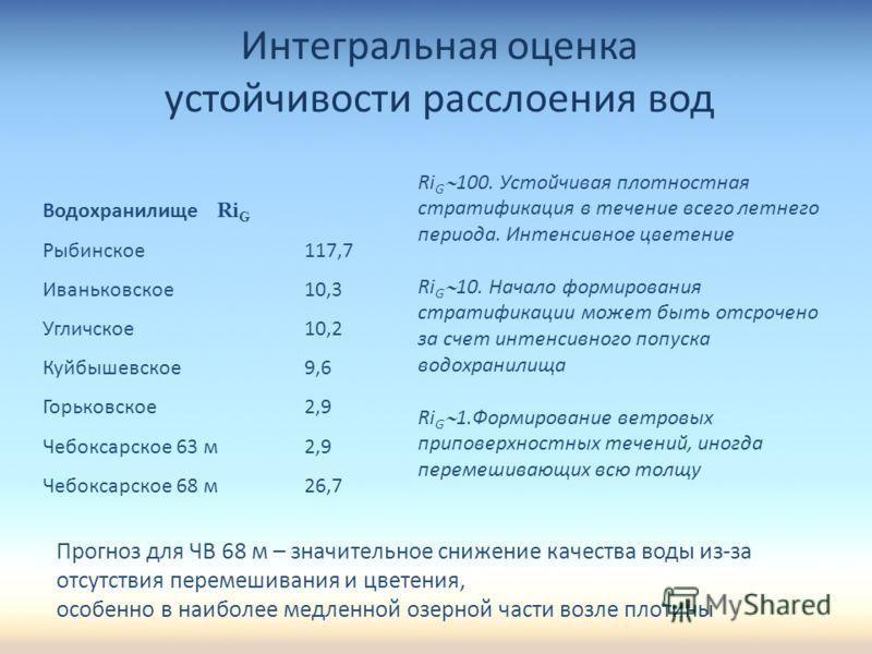 Водохранилище Ri G Рыбинское117,7 Иваньковское10,3 Угличское10,2 Куйбышевское9,6 Горьковское2,9 Чебоксарское 63 м2,9 Чебоксарское 68 м26,7 Интегральная оценка устойчивости расслоения вод Ri G 100. Устойчивая плотностная стратификация в течение всего