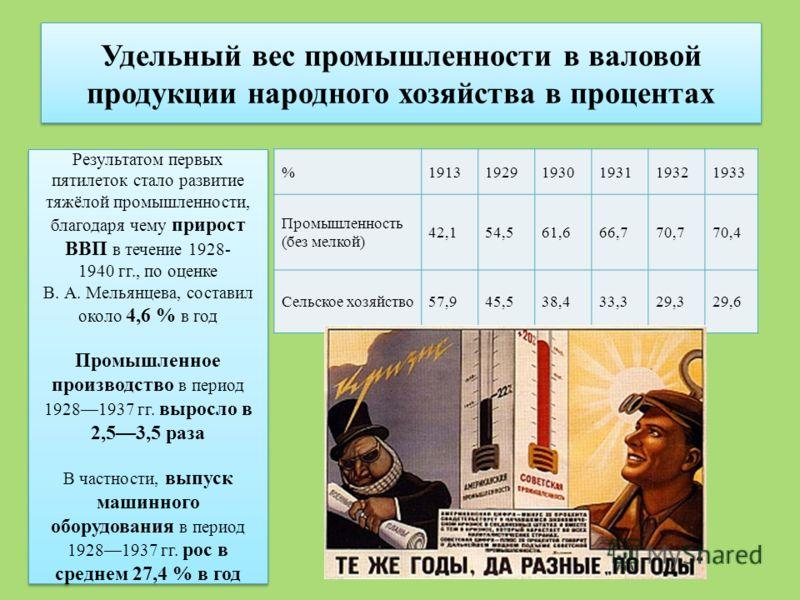 Удельный вес промышленности в валовой продукции народного хозяйства в процентах %1913 1929 1930193119321933 Промышленность (без мелкой) 42,154,561,666,770,770,4 Сельское хозяйство57,945,538,433,329,329,6 Результатом первых пятилеток стало развитие тя