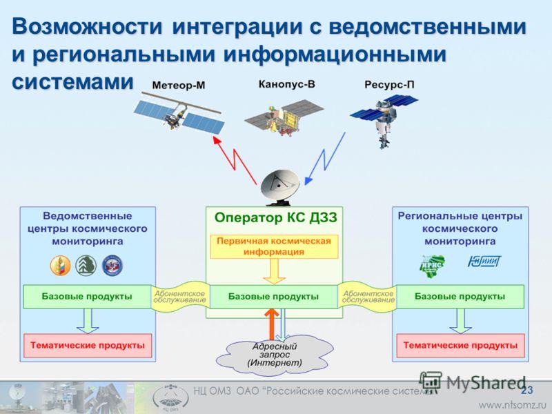 Возможности интеграции с ведомственными и региональными информационными системами 23