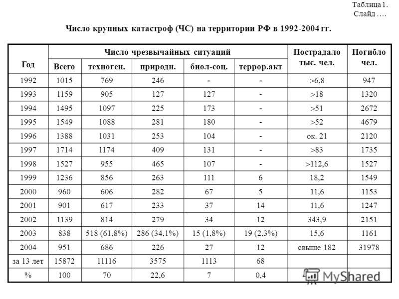 Число крупных катастроф (ЧС) на территории РФ в 1992-2004 гг. Таблица 1. Слайд ….