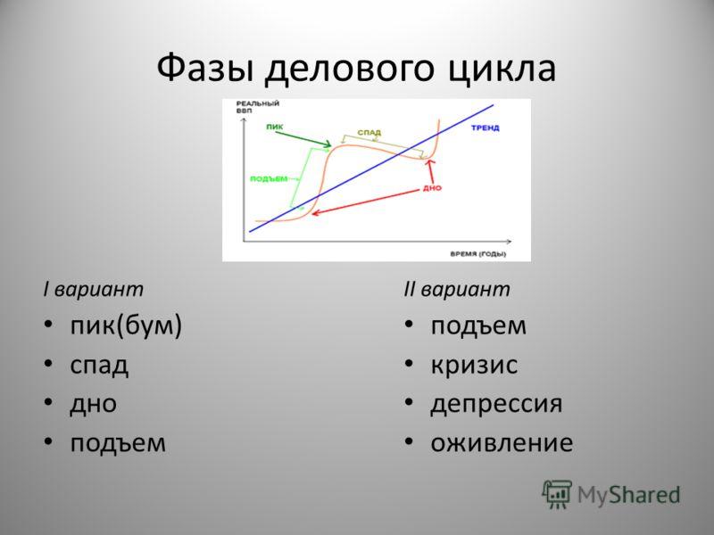 Фазы делового цикла I вариант пик(бум) спад дно подъем II вариант подъем кризис депрессия оживление