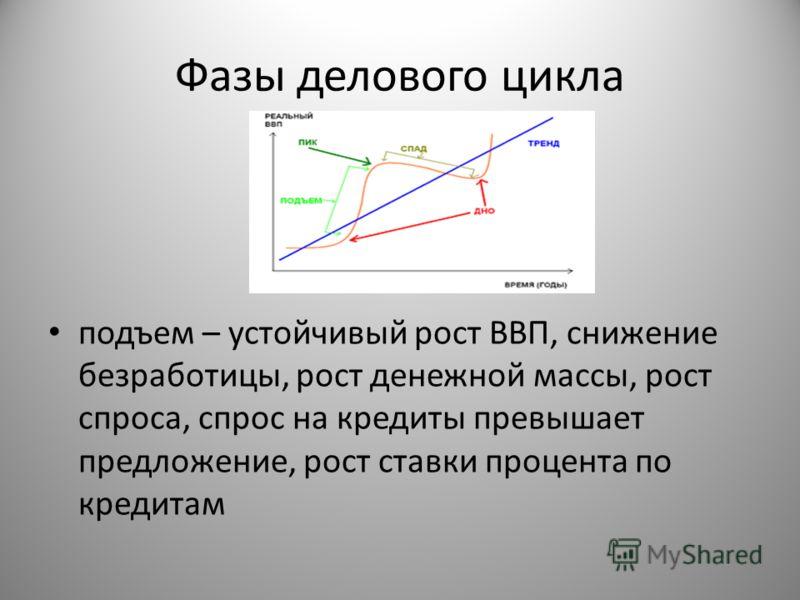 Фазы делового цикла подъем – устойчивый рост ВВП, снижение безработицы, рост денежной массы, рост спроса, спрос на кредиты превышает предложение, рост ставки процента по кредитам