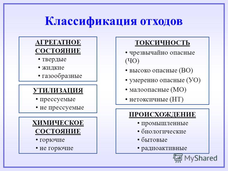 Классификация отходов АГРЕГАТНОЕ СОСТОЯНИЕ твердые жидкие газообразные ПРОИСХОЖДЕНИЕ промышленные биологические бытовые радиоактивные ХИМИЧЕСКОЕ СОСТОЯНИЕ горючие не горючие ТОКСИЧНОСТЬ чрезвычайно опасные (ЧО) высоко опасные (ВО) умеренно опасные (У