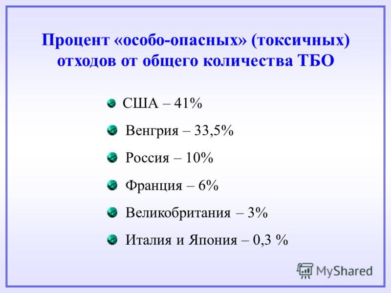 Процент «особо-опасных» (токсичных) отходов от общего количества ТБО США – 41% Венгрия – 33,5% Россия – 10% Франция – 6% Великобритания – 3% Италия и Япония – 0,3 %