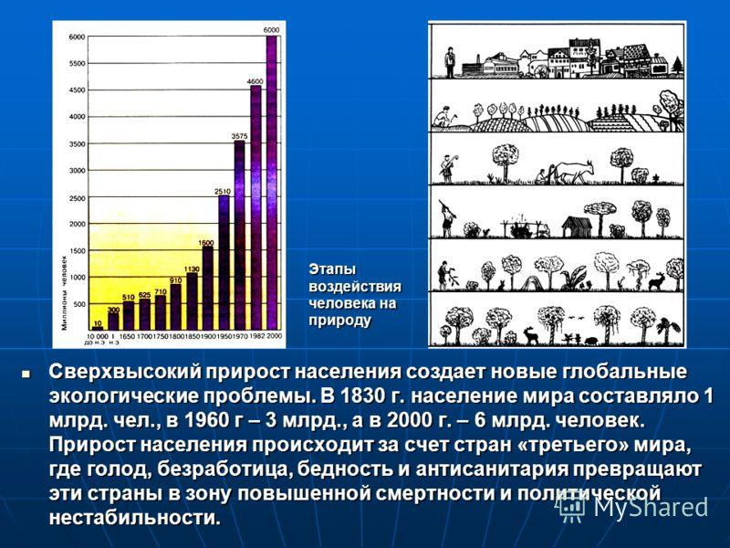 Сверхвысокий прирост населения создает новые глобальные экологические проблемы. В 1830 г. население мира составляло 1 млрд. чел., в 1960 г – 3 млрд., а в 2000 г. – 6 млрд. человек. Прирост населения происходит за счет стран «третьего» мира, где голод