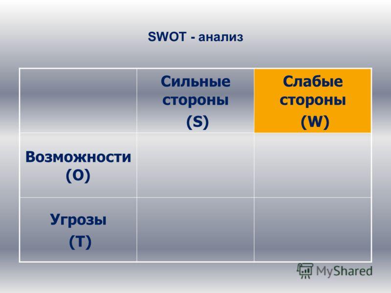 SWOT - анализ Сильные стороны (S) Слабые стороны (W) Возможности (О) Угрозы (Т)