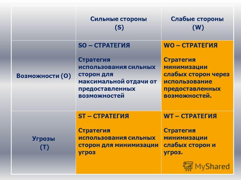 Сильные стороны (S) Слабые стороны (W) Возможности (О) SO – СТРАТЕГИЯ Стратегия использования сильных сторон для максимальной отдачи от предоставленных возможностей WO – СТРАТЕГИЯ Стратегия минимизации слабых сторон через использование предоставленны