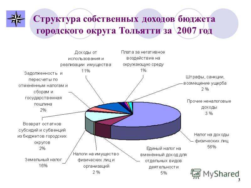 Структура собственных доходов бюджета городского округа Тольятти за 2007 год 3