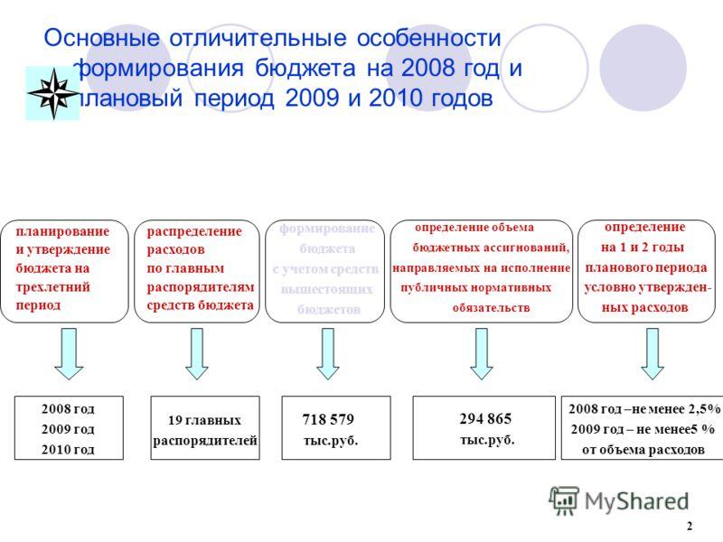 формирование бюджета с учетом средств вышестоящих бюджетов Основные отличительные особенности формирования бюджета на 2008 год и плановый период 2009 и 2010 годов определение объема определение бюджетных ассигнований, на 1 и 2 годы направляемых на ис