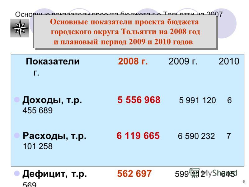 Основные показатели проекта бюджета г.о.Тольятти на 2007 год Показатели 2008 г. 2009 г. 2010 г. Доходы, т.р. 5 556 968 5 991 120 6 455 689 Расходы, т.р. 6 119 665 6 590 232 7 101 258 Дефицит, т.р. 562 697 599 112 645 569 Основные показатели проекта б