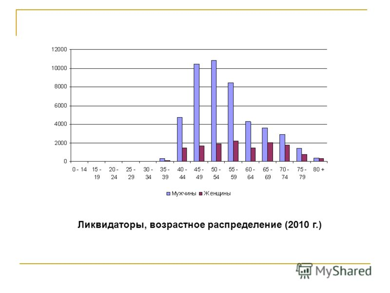 Ликвидаторы, возрастное распределение (2010 г.)