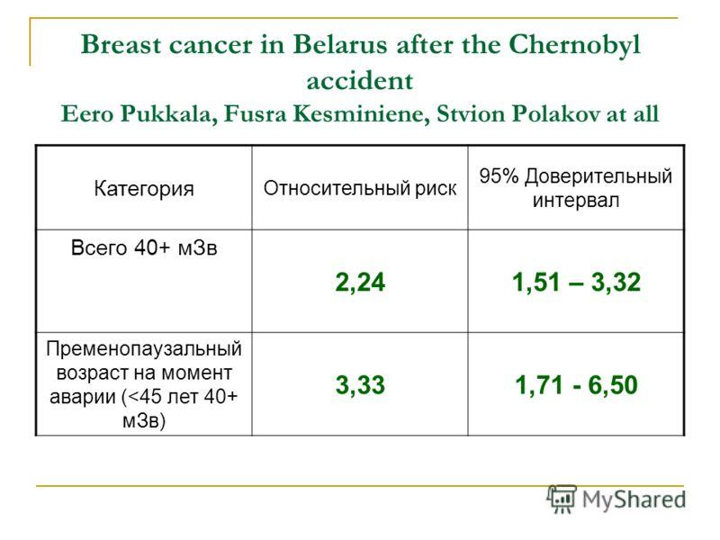 Breast cancer in Belarus after the Chernobyl accident Eero Pukkala, Fusra Kesminiene, Stvion Polakov at all Категория Относительный риск 95% Доверительный интервал Всего 40+ мЗв 2,241,51 – 3,32 Пременопаузальный возраст на момент аварии (