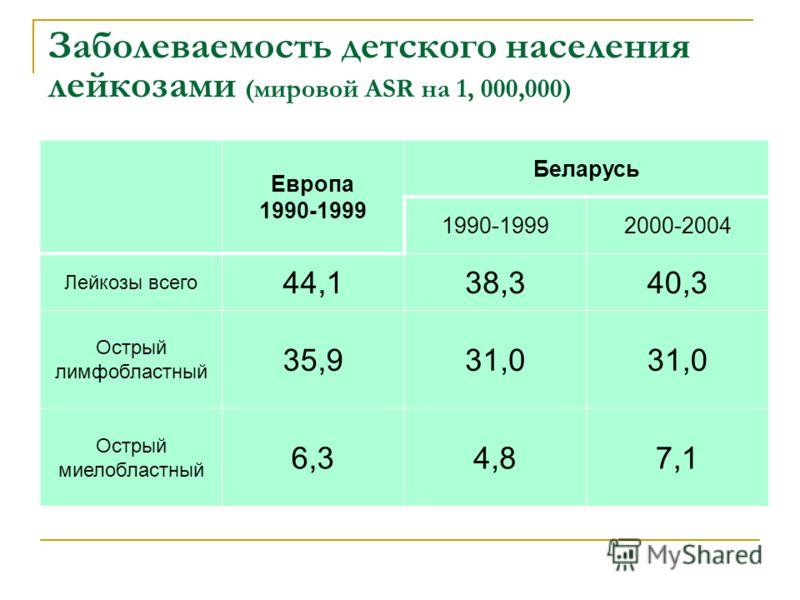 Заболеваемость детского населения лейкозами (мировой ASR на 1, 000,000) Европа 1990-1999 Беларусь 1990-19992000-2004 Лейкозы всего 44,138,340,3 Острый лимфобластный 35,931,0 Острый миелобластный 6,34,87,1