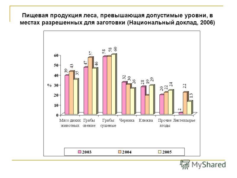 Пищевая продукция леса, превышающая допустимые уровни, в местах разрешенных для заготовки (Национальный доклад, 2006)