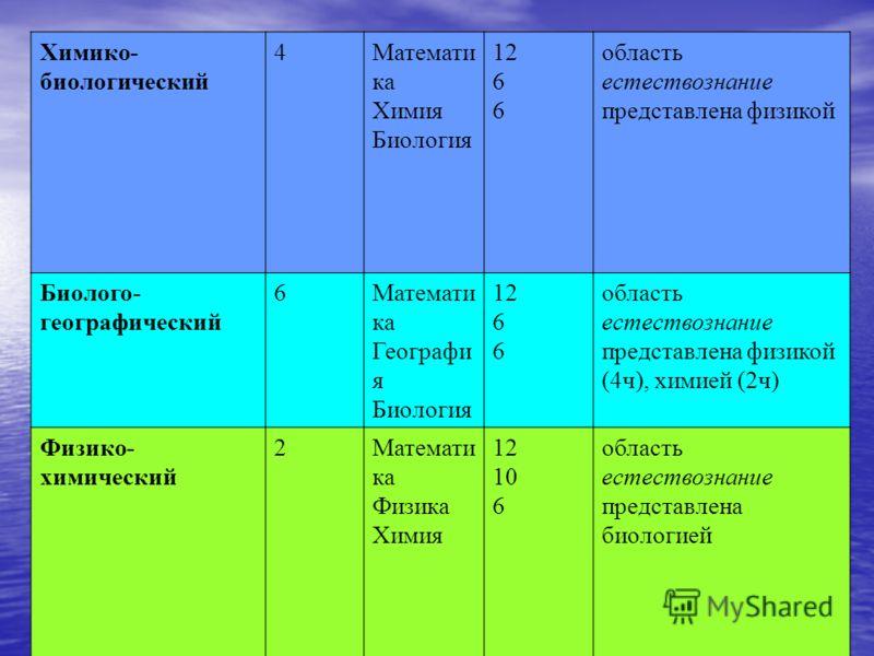 Химико- биологический 4Математи ка Химия Биология 12 6 область естествознание представлена физикой Биолого- географический 6Математи ка Географи я Биология 12 6 область естествознание представлена физикой (4ч), химией (2ч) Физико- химический 2Математ