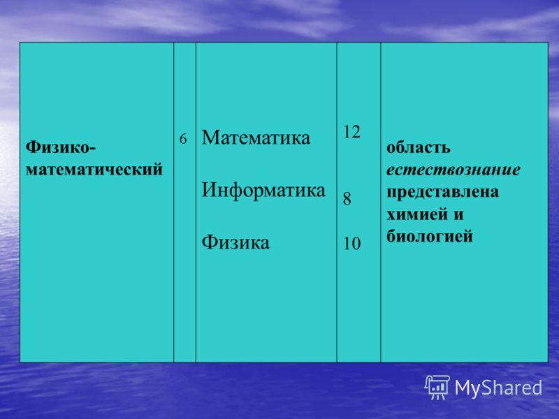 Физико- математический 6 Математика Информатика Физика 12 8 10 область естествознание представлена химией и биологией