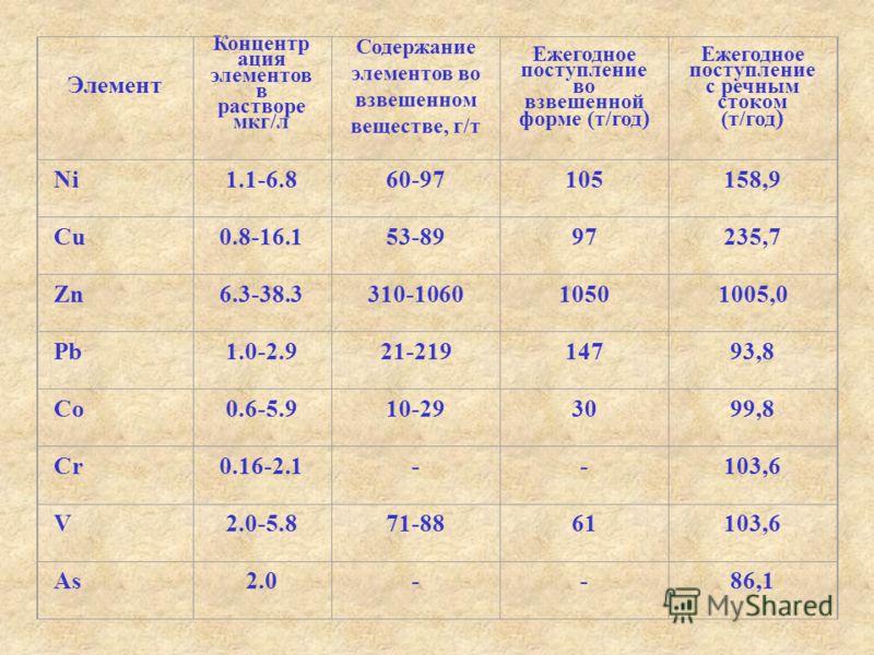 Элемент Концентр ация элементов в растворе мкг/л Содержание элементов во взвешенном веществе, г/т Ежегодное поступление во взвешенной форме (т/год ) Ежегодное поступление с речным стоком (т/год ) Ni1.1-6.860-97105158,9 Cu0.8-16.153-8997235,7 Zn6.3-38