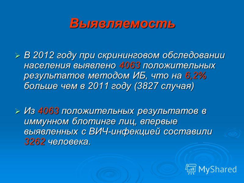 Выявляемость В 2012 году при скрининговом обследовании населения выявлено 4063 положительных результатов методом ИБ, что на 6,2% больше чем в 2011 году (3827 случая) В 2012 году при скрининговом обследовании населения выявлено 4063 положительных резу