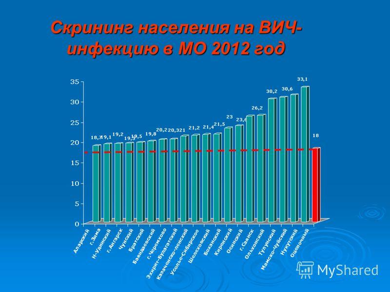 Скрининг населения на ВИЧ- инфекцию в МО 2012 год