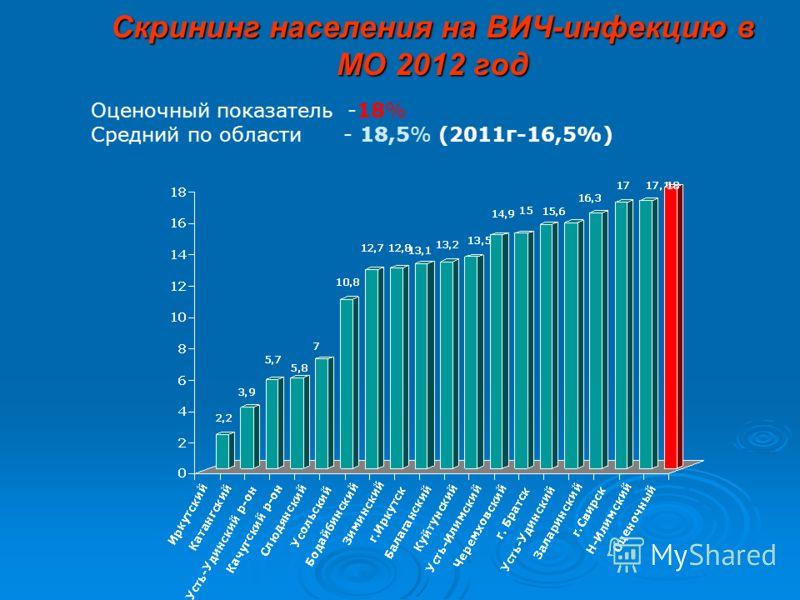 Оценочный показатель -18% Средний по области - 18,5% (2011г-16,5%)