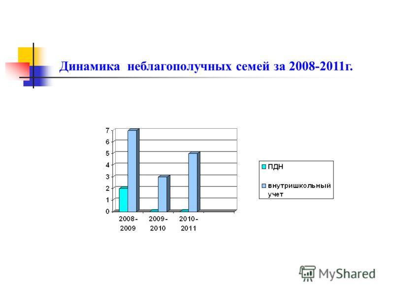 Динамика неблагополучных семей за 2008-2011г.